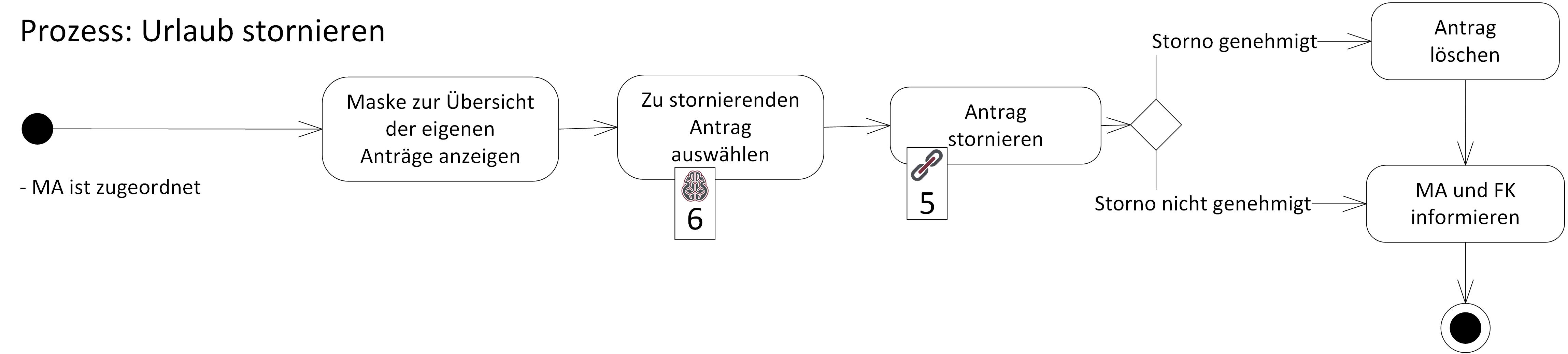 Beispiel einer intuitiven Prozesslandkarte im Interaction Room mit Annotationen